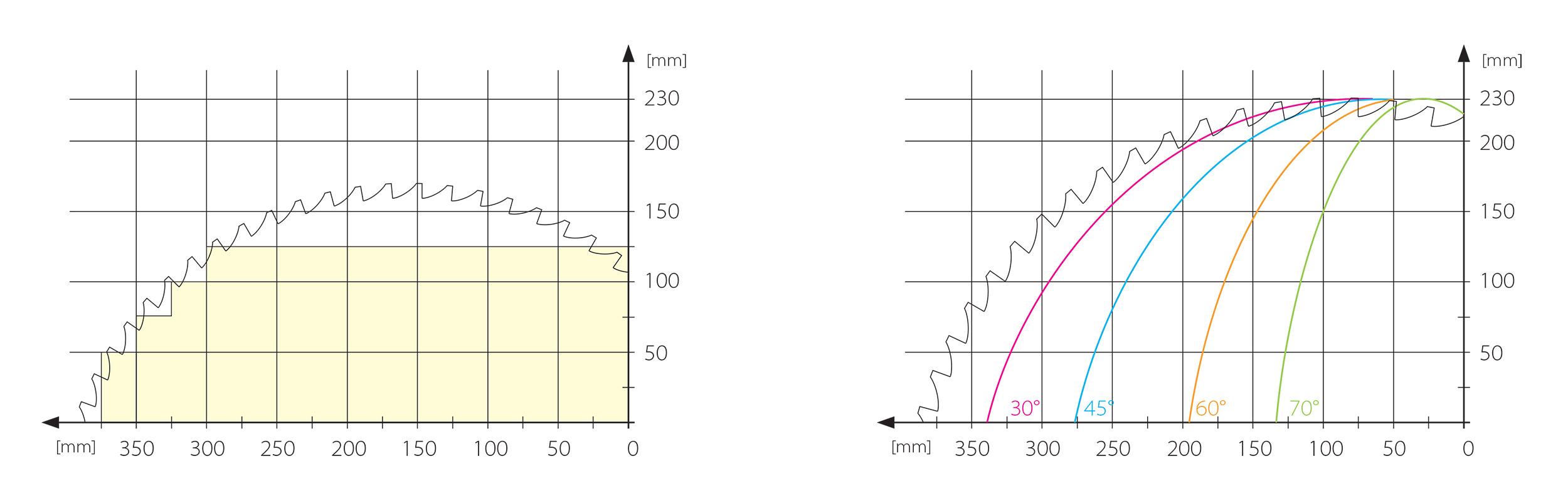 Sawblade Cutting Diagram for CROSSLINE Automatic Crosscut Saw Series 500, 650, 650G